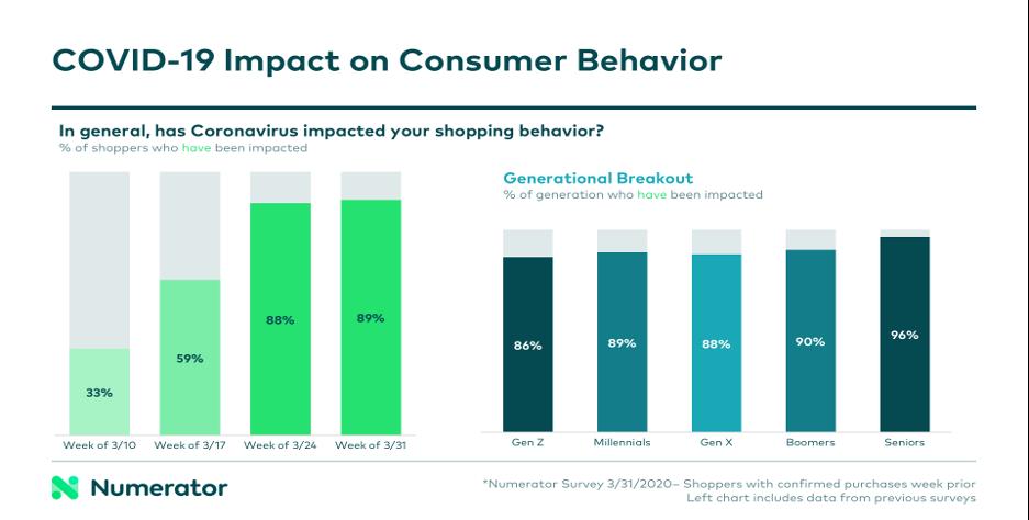 marketing-during-change-covid-impact