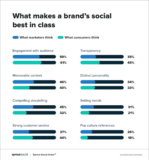 social media management - create a social media brand voice
