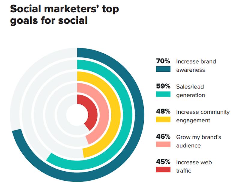 social media management - set social media goals