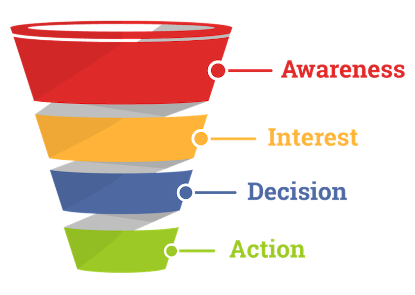 what is remarketing - why remarketing works - move customers through sales funnel
