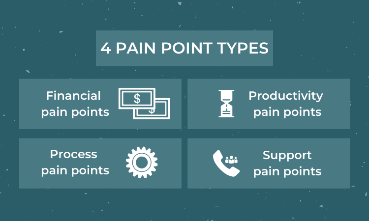 research customer pain points and start with common pain points