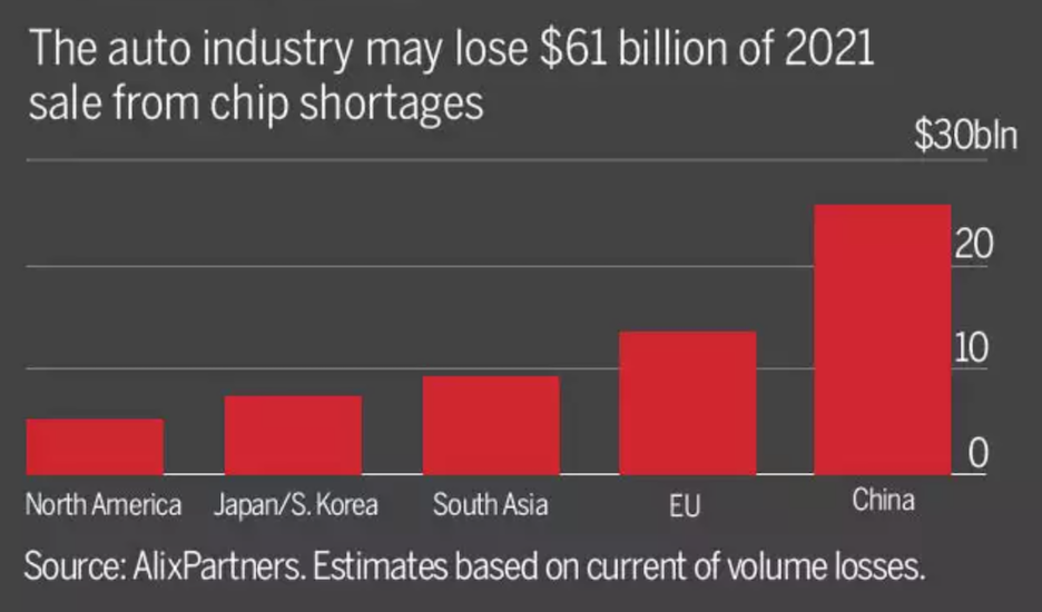 chip shortage and dealership marketing - impact on auto industry