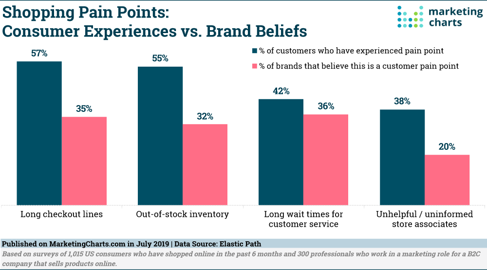 common customer pain points shoppers experience