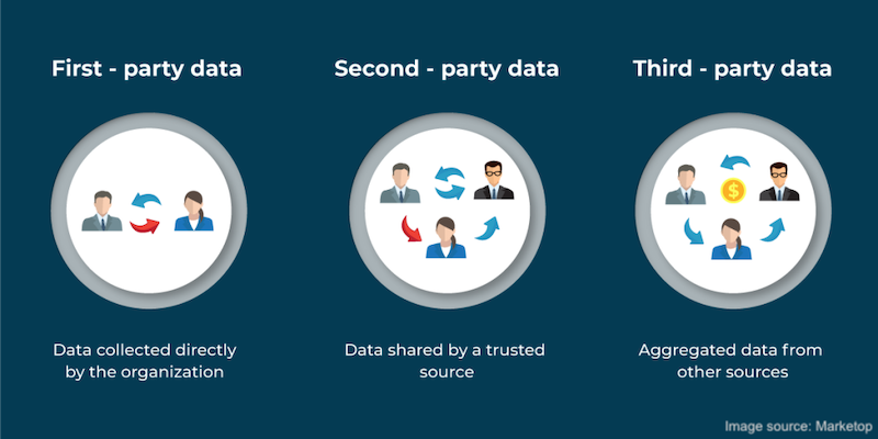 first-party-data-marketop