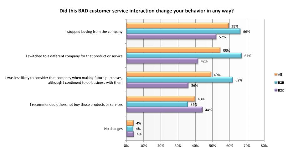 happy customer ideas - avoid bad customer service