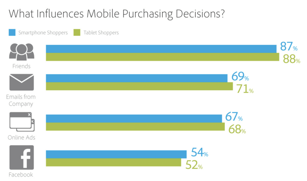 mobile marketing strategies - mobile purchasing decisions