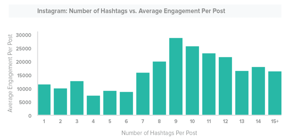 what to post on instagram - hashtags data