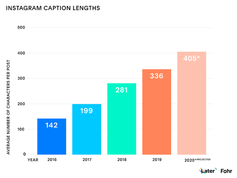 what to post on instagram - instagram caption length