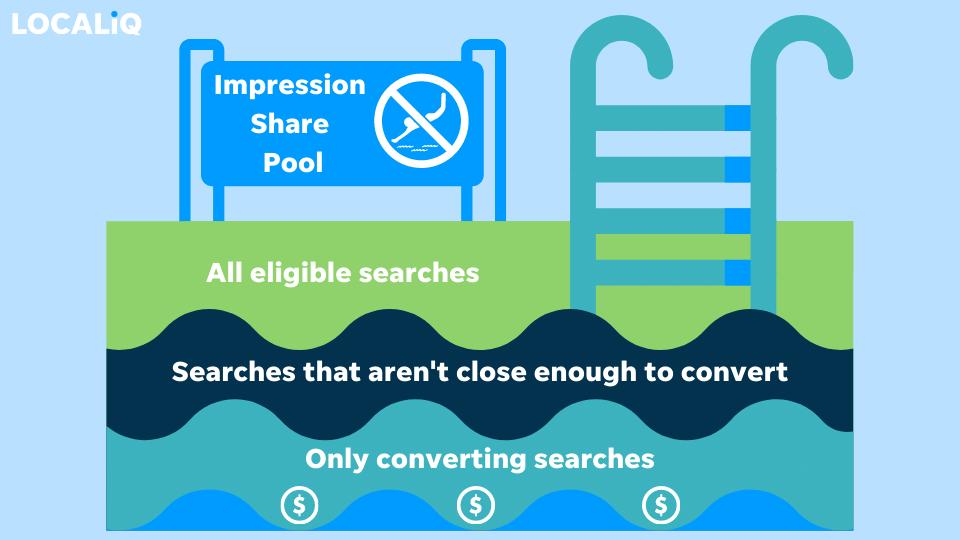impression share - pool of impressions