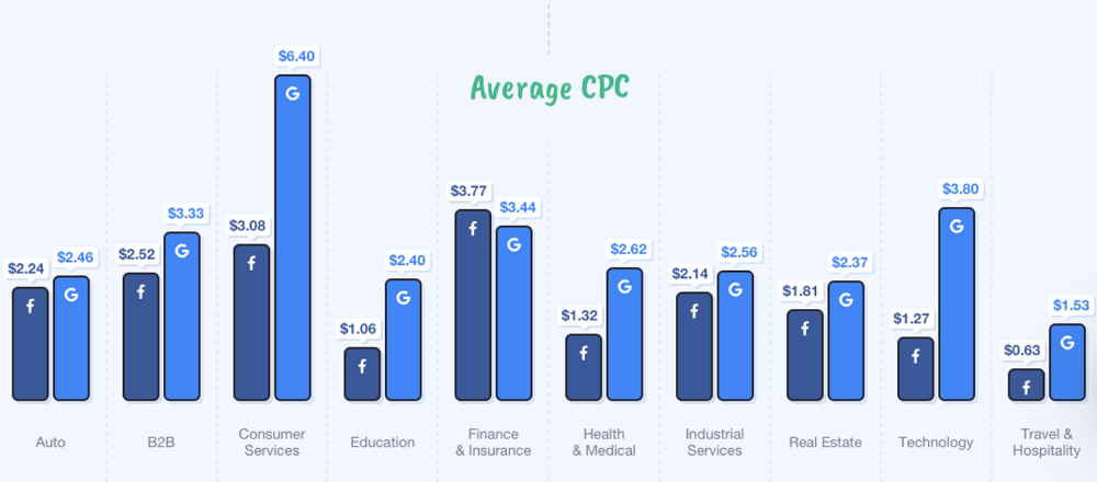 benefits of facebook advertising - infographic on cost per click across facebook and google