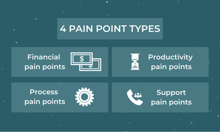 customer data collection - address customer pain points
