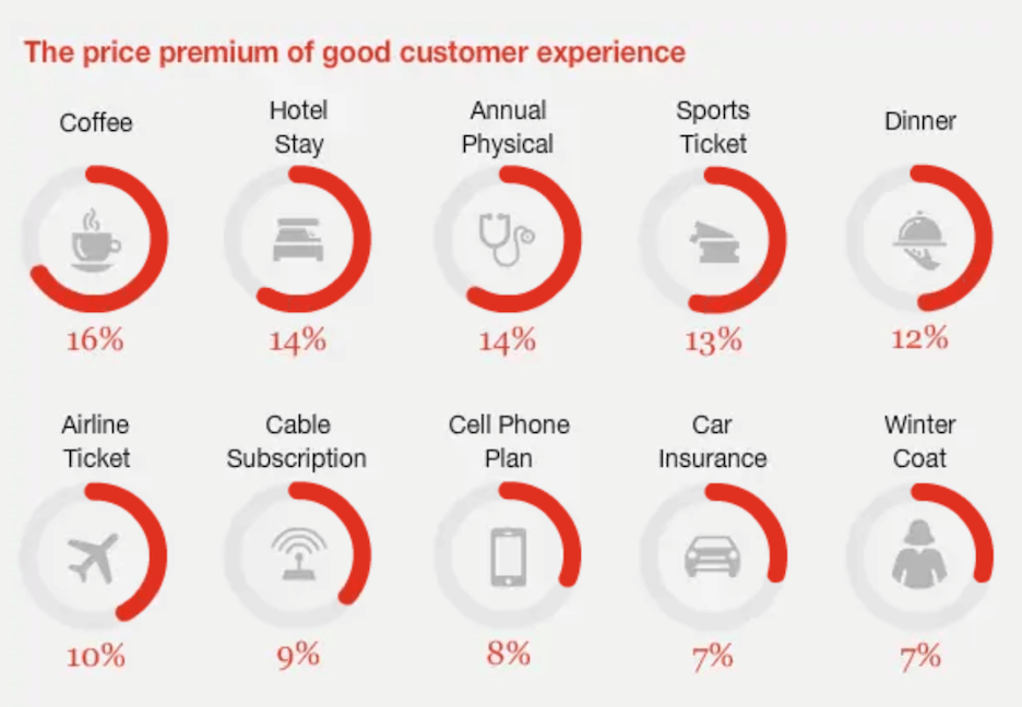 customer data collection - customers pay more for good customer experience