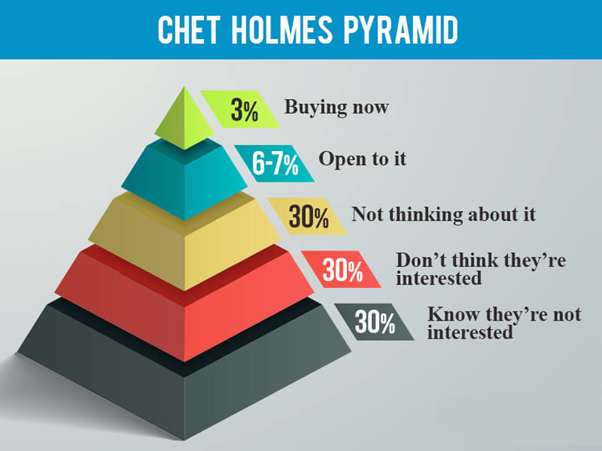 email copywriting - chet holmes pyramid infographic