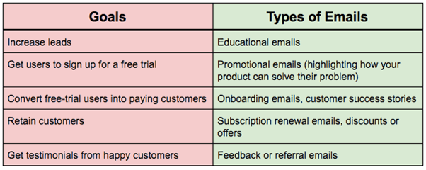 email copywriting - email types along with goals chart