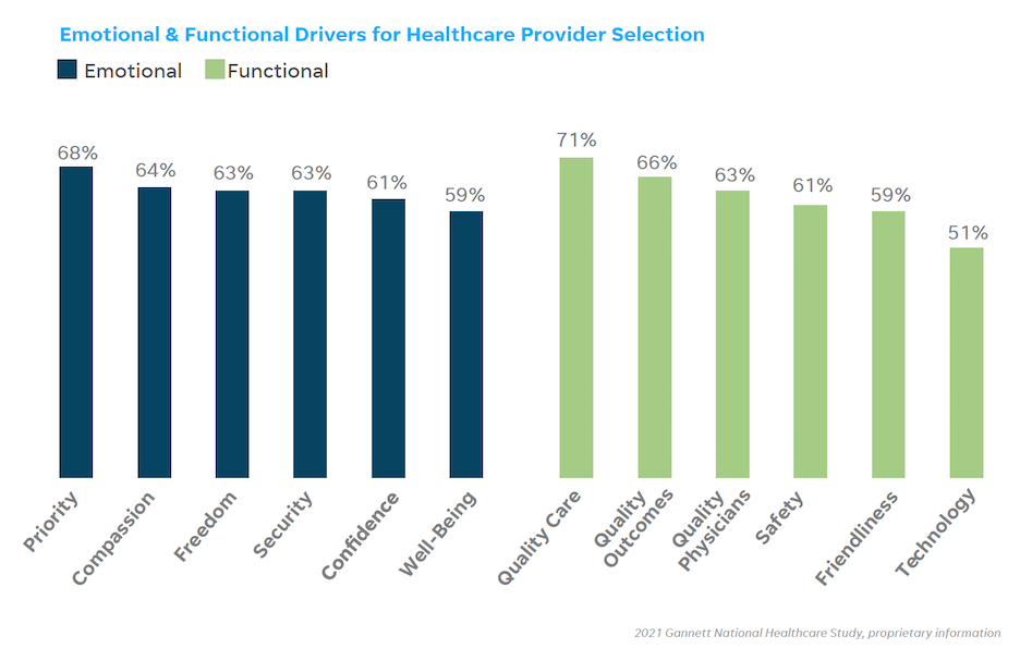 healthcare marketing 2021 - drivers for patient decision making