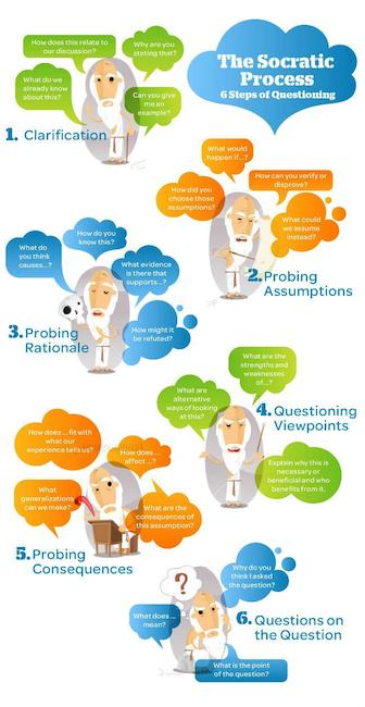 how to handle customer complaints - socratic questioning