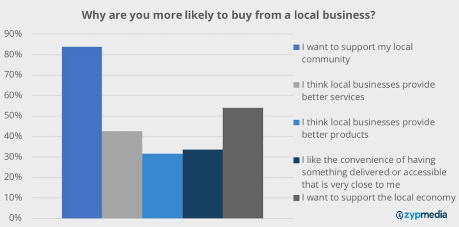 how to make your business stand out - focus on your local roots