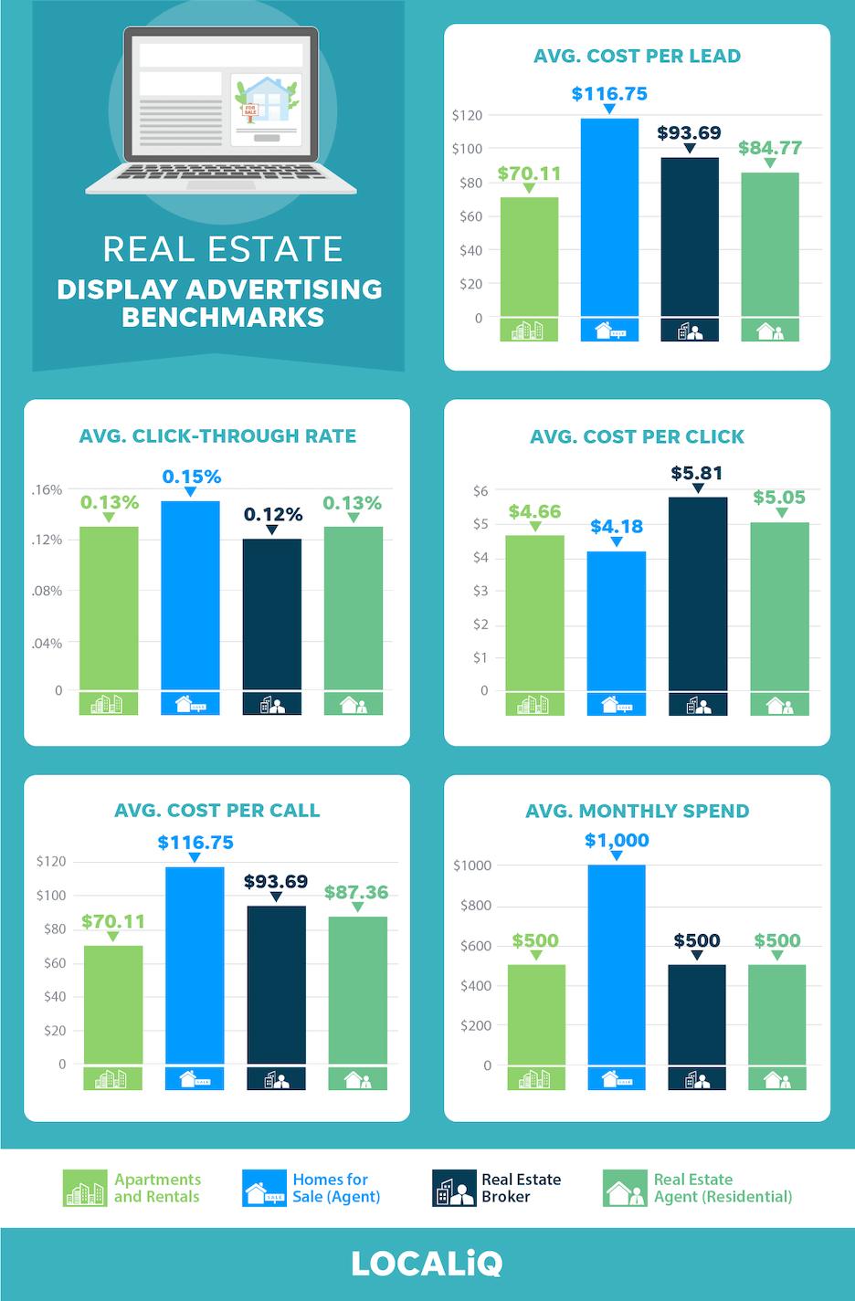 real estate advertising benchmarks 2021 - display