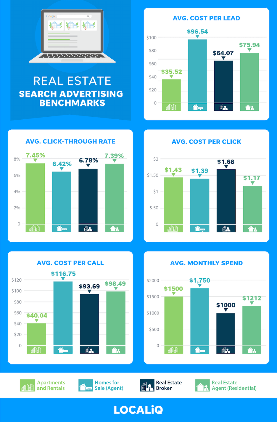real estate advertising benchmarks 2021 - search