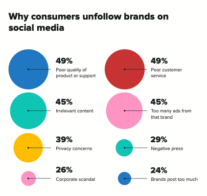 social media hacks - info graphic of why consumers unfollow brands on social media