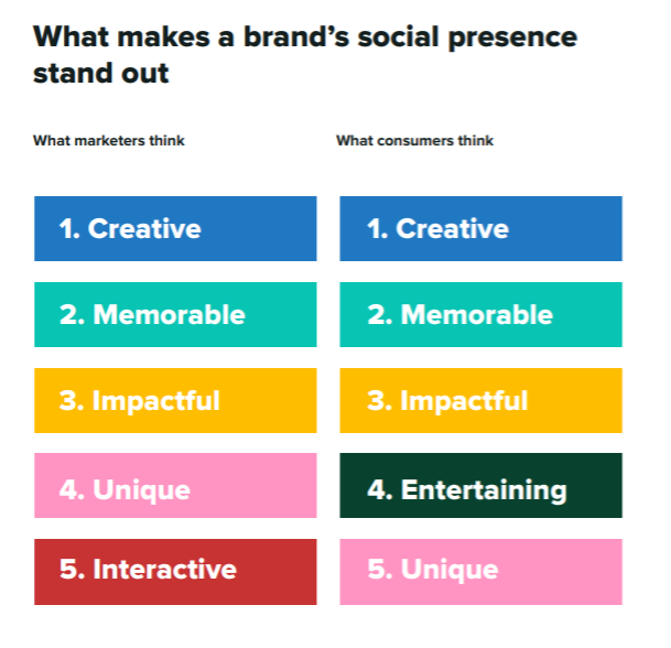 summer marketing ideas - social media trends and creativity from a consumer perspective chart
