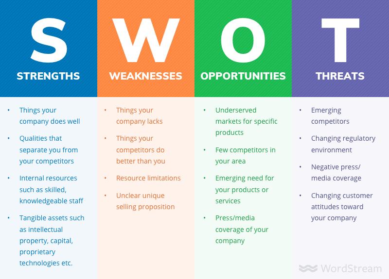 summer marketing ideas - swot analysis chart