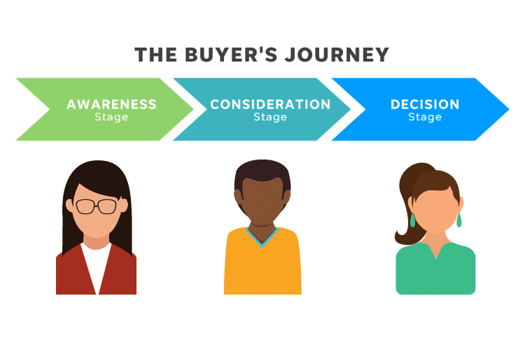What Is the Buyer's Journey? (+3 Ways Marketing Majorly Influences It)