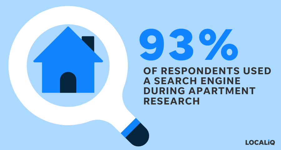 apartment marketing ideas - get on search engines - localiq stat