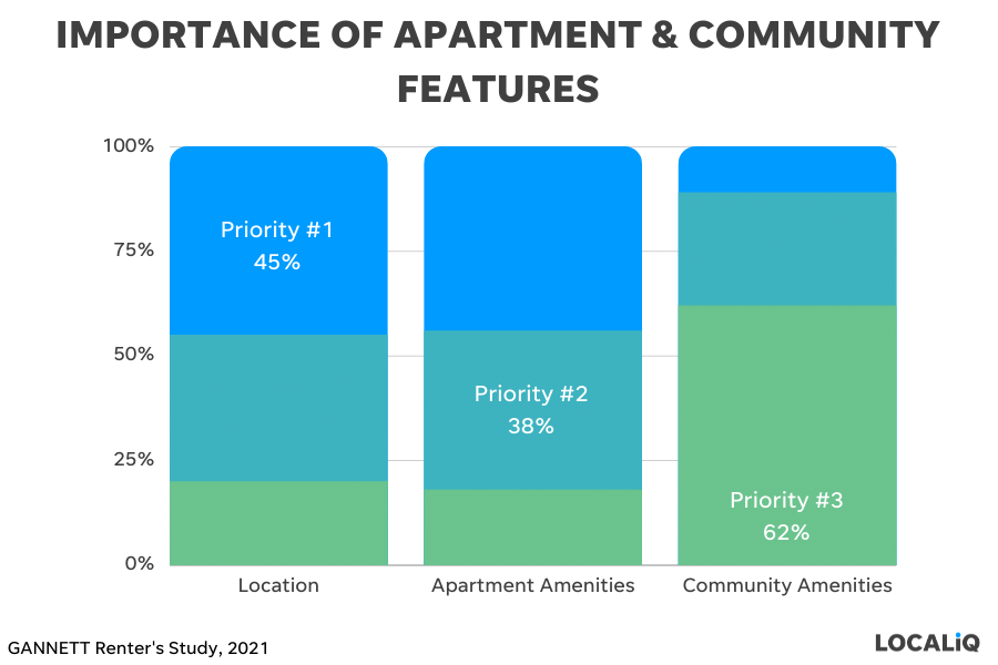 apartment marketing ideas - higlight the features renters care about most