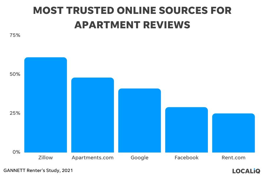apartment marketing ideas - listing sites trusted sources - localiq stat