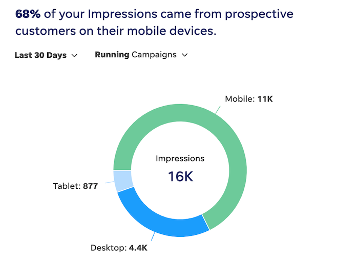 benefits of multichannel marketing - get data you can use to improve campaigns