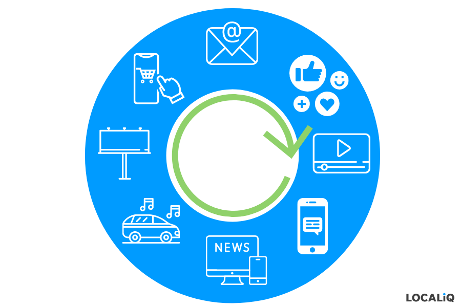 benefits of multichannel marketing - helps you reach customers no matter where they spend time consuming media