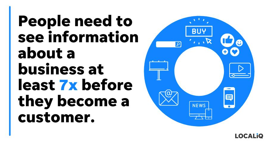 brand consistency benefits - builds awareness