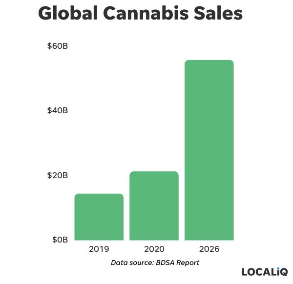 cannabis marketing data - global cannabis sales 2019 vs 2020