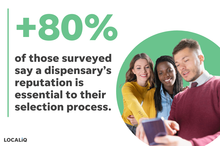 Over 80% of cannabis consumers say a brand's reputation is important so make reputation management part of your cannabis marketing