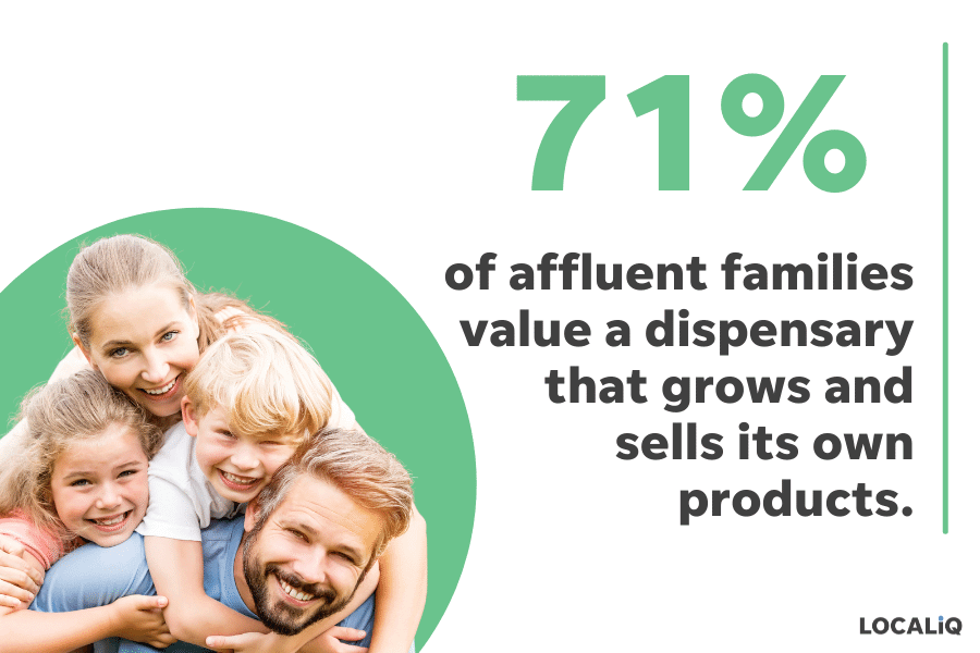 cannabis marketing study - affluent families value dispensaries that grow own products