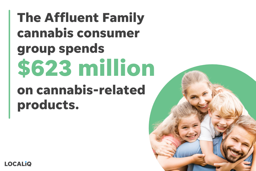 cannabis marketing study - affluent family group spending stat