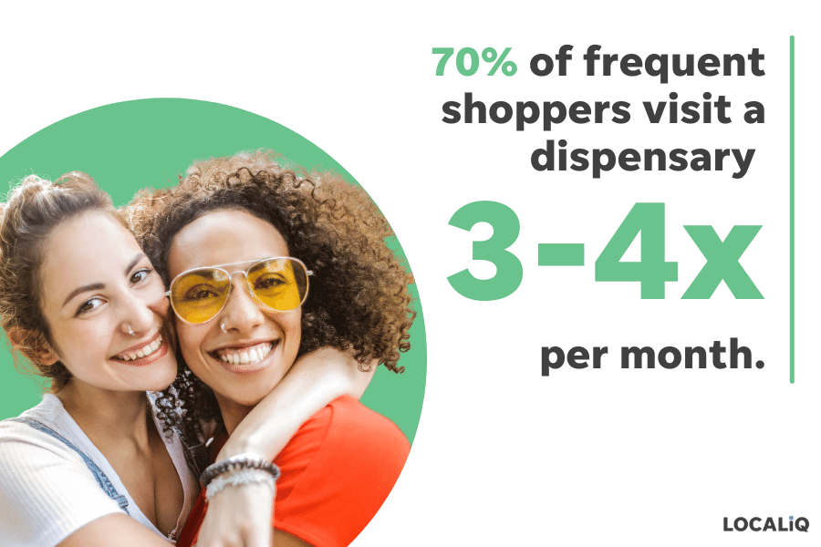 cannabis marketing study - frequent shoppers visit dispensaries 3-4x per month but aren't very brand loyal