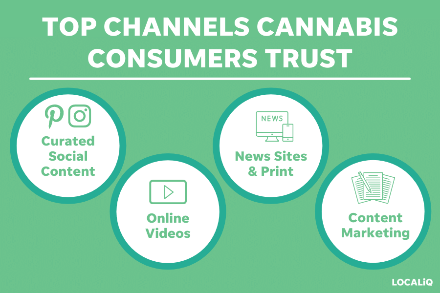 cannabis marketing study - top channels cannabis consumers trust