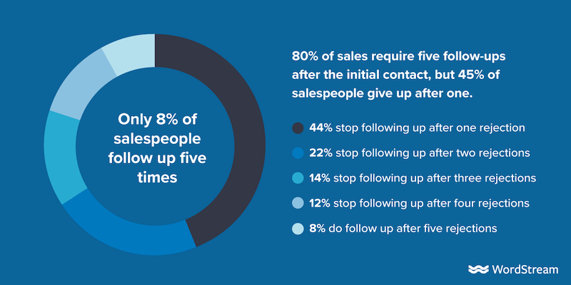 follow up with sales leads