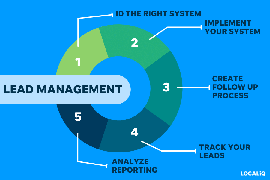 how to do lead management