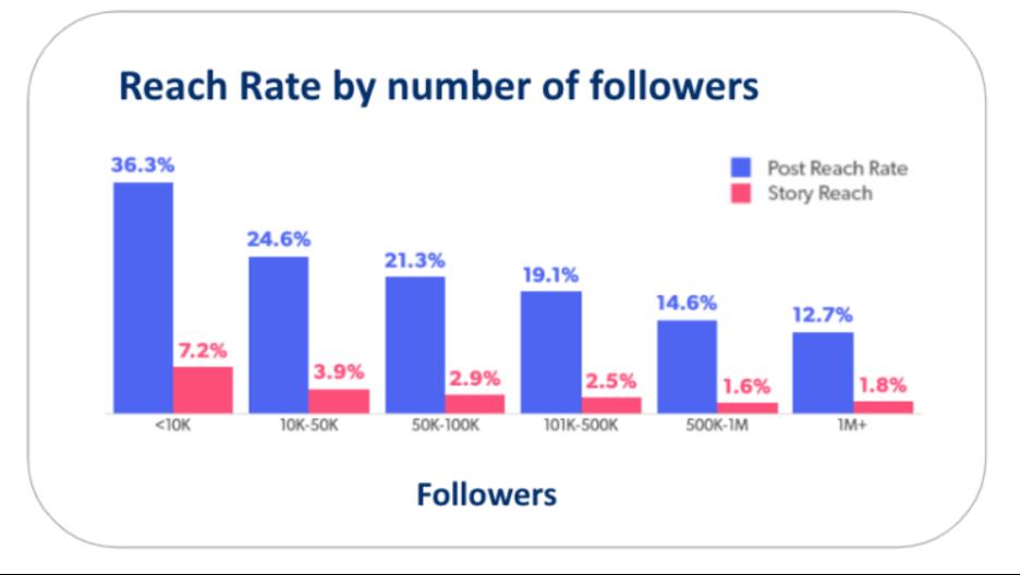 instagram marketing reach rate chart