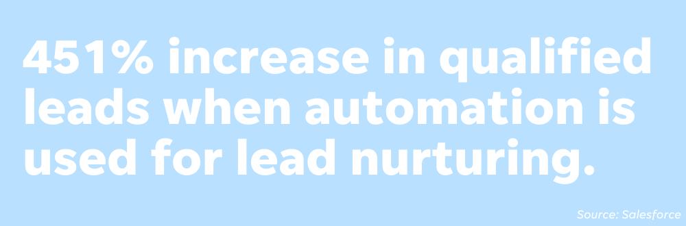 laed management - set up lead nurturing