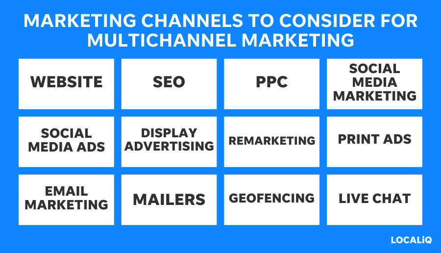multichannel marketing strategy - identify your marketing channels