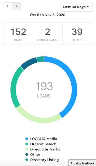 multichannel marketing strategy - measure multichannel marketing results