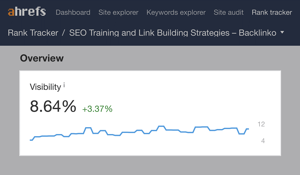 search visibility - an example of a search visibility score report