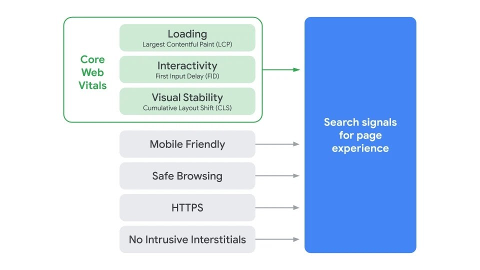 seo search visibility - google ads criteria for page experience