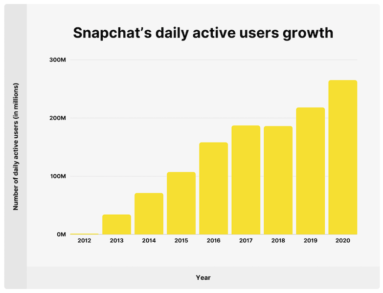 snapchat daily active users growth