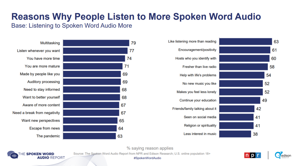 twitter updates - voice tweet and audio in relation to why people listen infographic