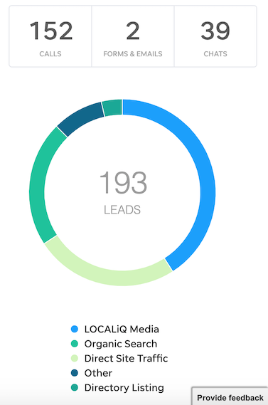 aggregate cross-channel marketing into one reporting dashboard with client center from localiq